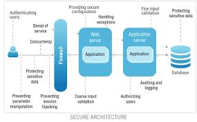 Designing Secure Applications and Architectures, FreeTuts Download