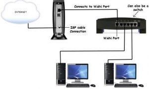 Home Router Configuration, FreeTuts Download