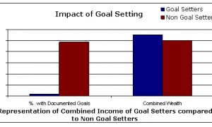 Goal Setting for Business Impact, FreeTuts Download