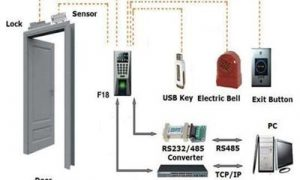 Doors access control systems, FreeTuts Download